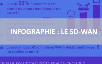 Infographie : Le SDWAN